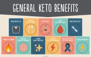 Gezondheid voordelen van een ketogeen dieet